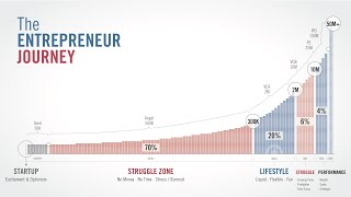 Where Are You On The Entrepreneur Journey?
