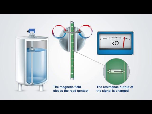 Starší provedení plovákového magnetického snímače hladiny s odporovým řetězcem a červeně lakovanou hlavicí