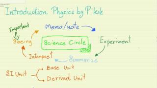 สรุปฟิสิกส์ : พื้นฐานฟิสิกส์ ตอนที่ 1