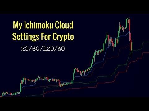 My Ichimoku Cloud Settings For CryptoCurrency