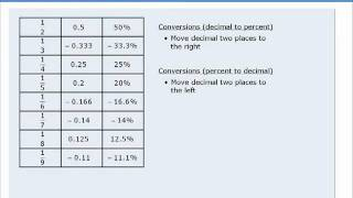 2. GMAT Prep - GMAT Math Lesson - Arithmetic - Introduction To Percent