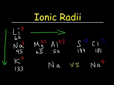 Ionic Radius Trends, Basic Introduction, Periodic Table, Sizes Of Isoelectric Ions, Chemistry