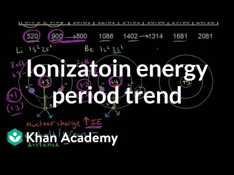 Period Trend For Ionization Energy Video Khan Academy