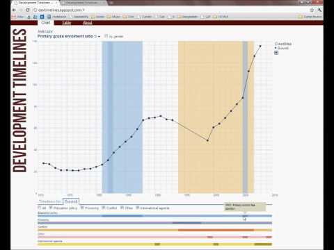 Development Timelines - a web application