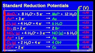 Standard Reduction Potential