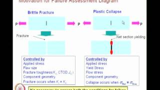 Mod-08 Lec-39 FAD And Mixed Mode Fracture