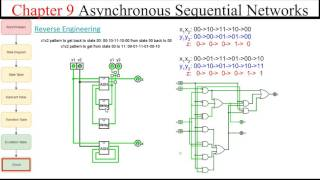 Introduction to async sequential networks .. no clock .. reverse engineering an ASN circuit
