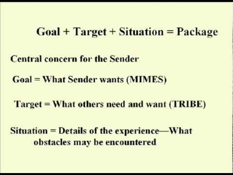 ENG 352 Technisches Schreiben - 24 - Ziel + Situation = Packet