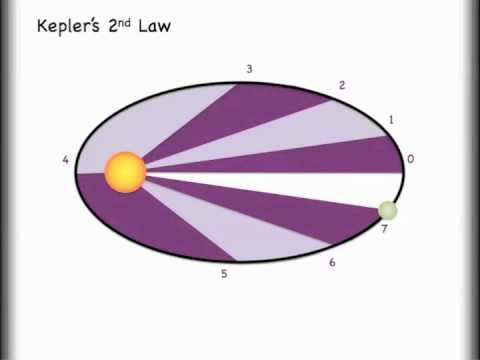 Das Verstehen von Kepler  's 3 Gesetzen und Orbiten