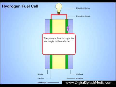 personal understanding of hydrogen fuel cells being Rank alternative fuels data center: hydrogen fueling station locations on digg find more places to share alternative fuels data center: hydrogen fueling station locations on addthiscom hydrogen fueling station locations.