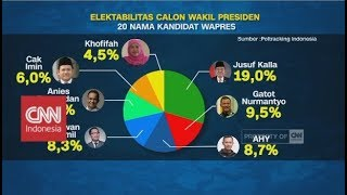 Video Elektabilitas Wakil Presiden 2019-2024 MP3, 3GP, MP4, WEBM, AVI, FLV Oktober 2018