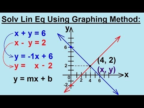 Algebra - Solving Linear Equations By Using The Graphing Method 2/2