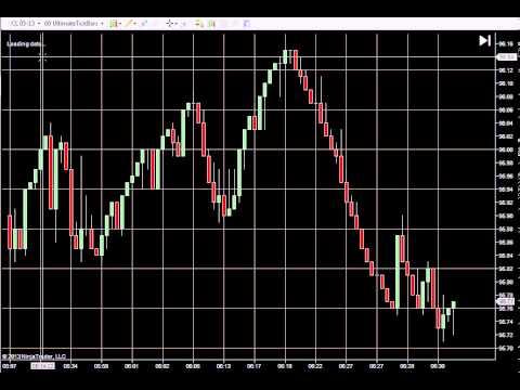 Python trading indicators