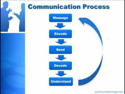 Communication Process.flv