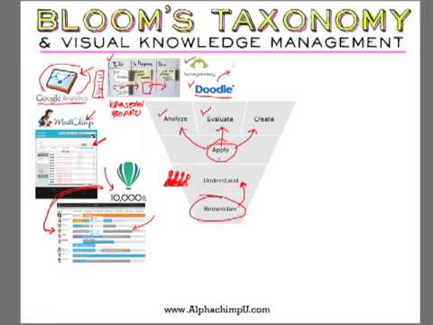 Bloom's Taxonomy & Visual Knowledge Management: Applying Knowledge in Teams