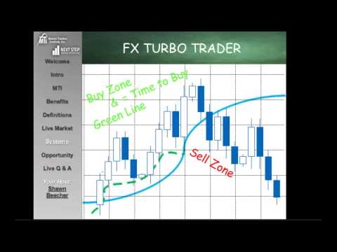 MTI Forex Trading Techniques
