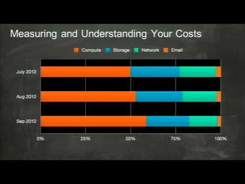 AWS re: Invent STP 204: Pinterest Talks Rapid, Cost Effective Scaling on Amazon Web Services