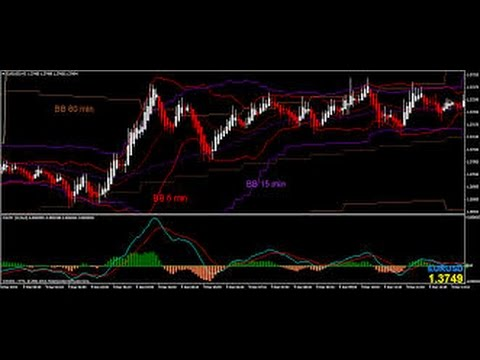 How to determine forex market trend