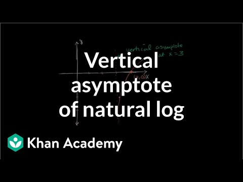 Vertical asymptote of natural log video khan academy ccuart Image collections
