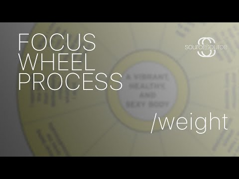 process - Here is a template for your printing pleasure: http://oneword.com/ah/focuswheel.pdf This is a walkthrough on how to use the Focus Wheel process, given by Abr...