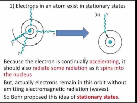bohr's quantum atom and angular momentum