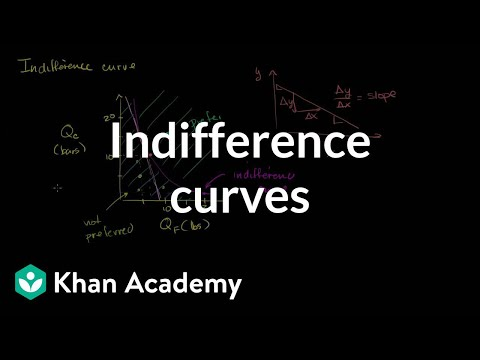 indifference curve definition