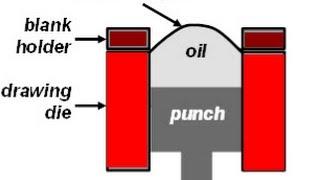 Mechanical properties of steel - 3. Plastic deformation