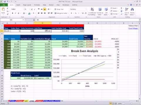 how to calculatee profit if given break even quantity