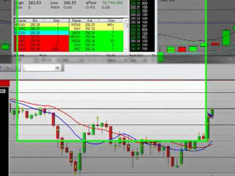 Day Trading Strategy Stock Chart Trading Platform Apple Closing Bell Trading Higher