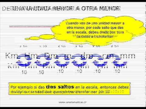 Vídeos Educativos.,Vídeos:Sist. métrico decimal: longitud