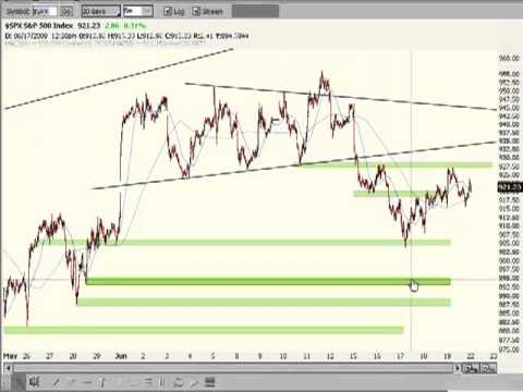 Day Trading Basics   Learn To Day Trade, Stock Trading