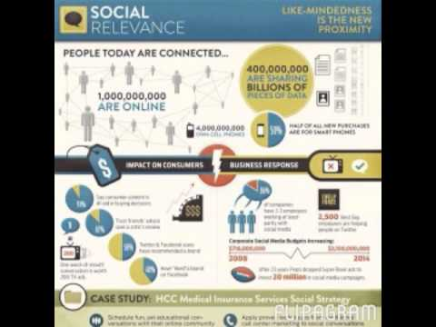 Smattering of Technology & Social Media Infographics