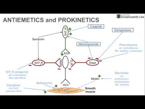 Antiemetics and Prokinetics
