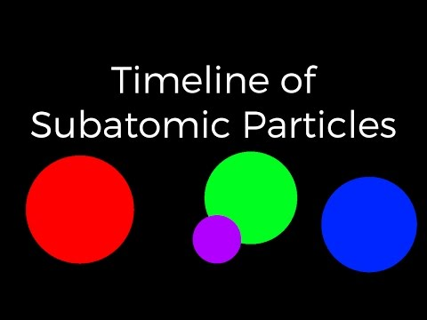 Timeline of Subatomic Particles