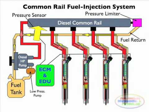 Diesel Common Rail Injection Facts Part 2