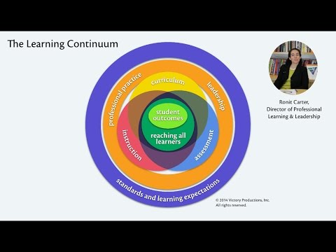 Talking to the Test: The Learning Continuum