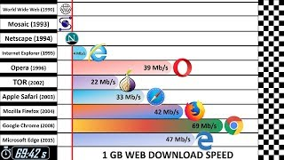 Video Speed Comparison 4: Past vs Present MP3, 3GP, MP4, WEBM, AVI, FLV Oktober 2018