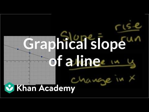 how to find the slope of an equation khan academy