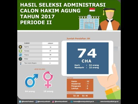 Perkembangan Seleksi Calon Hakim Agung Tahun 2017 Periode II