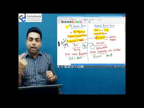 Business Process Management and IT (ITSM - CA IPCC) by Prof Dixit Sharma