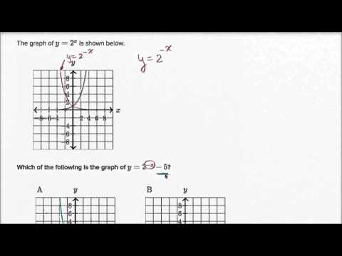 Transforming Exponential Graphs Video Khan Academy