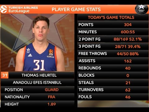 Player Profile: Thomas Heurtel, Anadolu Efes Istanbul