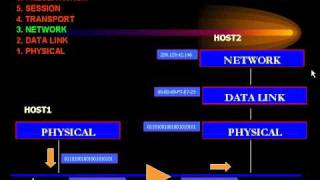 CCNA - OSI Model - Layer 3 Networking.avi