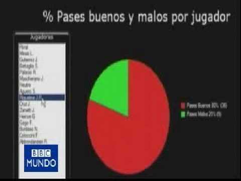 El software utilizado por Tabaréz para analizar el juego de Uruguay