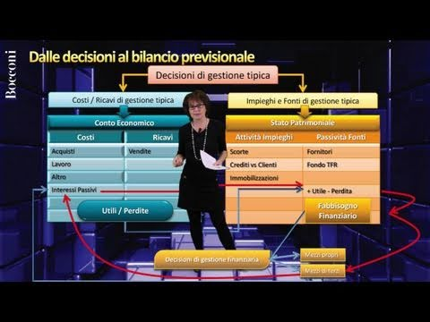 Bocconi Business Plan - 3