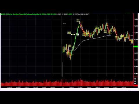 Profiting From The Opening Drive In The Live Trading Room – The Daytrading Room