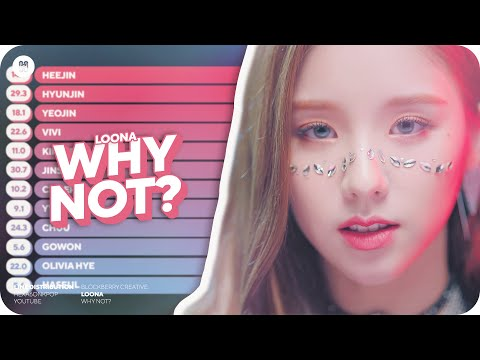 LOONA - Why Not? Line Distribution (Color Coded)