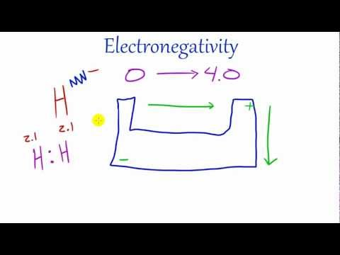 Electronegativity - Visit my website at http://thenewboston.com for all of my videos! I also do a podcast three nights a week. You can watch the live show at http://www.justin.t...