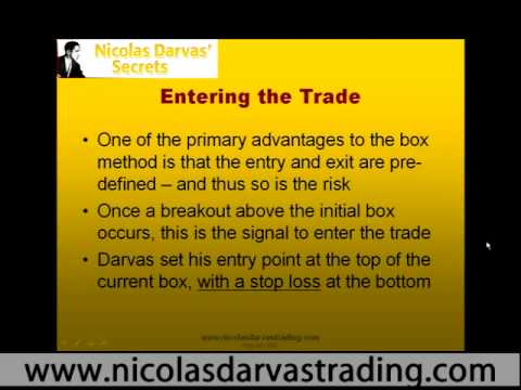 darvas entry system based on the fame darvas box method for more