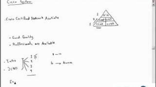 مقدمة دورة سيسكو CCNA الجزء 1_2